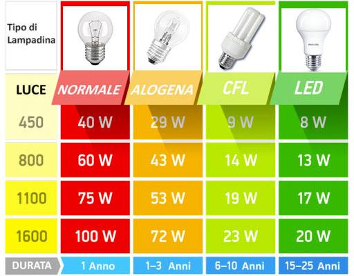 Risparmio delle lampade a led